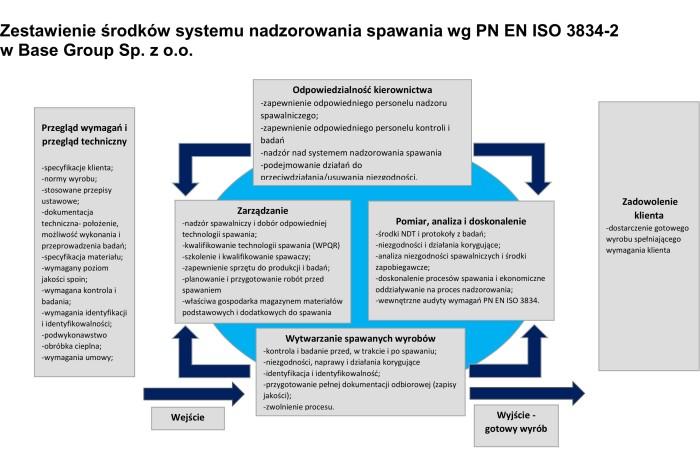 spawanie PN EN ISO 3834-2